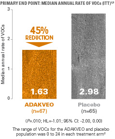 Significant 45% (1.63 vs 2.98) reduction in the median annual rate of VOCs vs. placebo