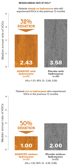 Median annual rate of VOCs in patients on ADAKVEO and hydroxyurea vs. placebo and hydroxyurea