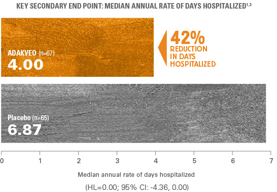 42% (4.00 vs 6.87) reduction in median annual rate of days hospitalized in patients treated with ADAKVEO vs. placebo