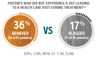 36% of patients taking ADAKVEO did not experience a VOC vs.17% of patients on placebo
