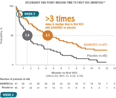 More than 3 times delay in time to first VOC with ADAKVEO vs. placebo