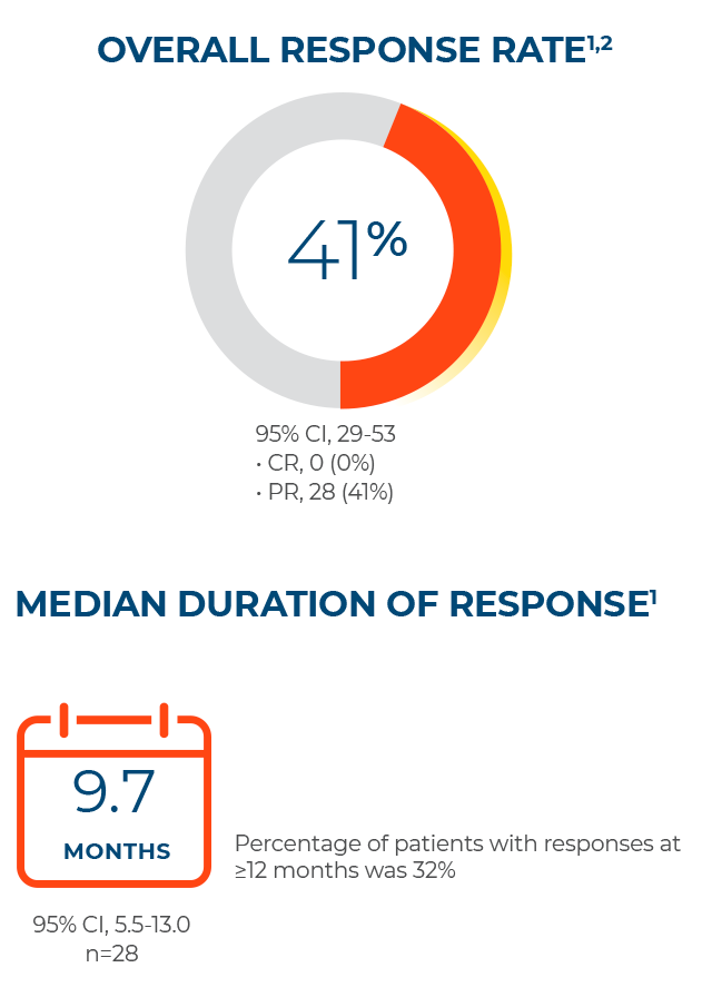 TABRECTA overall response rate and median duration of response in previously treated patients