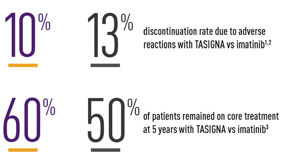 Treatment discontinuation rates and proportion of patients on therapy with TASIGNA vs imatinib