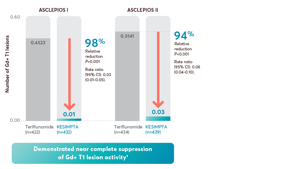 Gd+T1 relative reduction ASCLEPIOS I & II