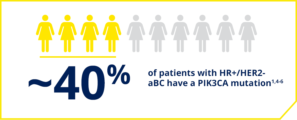 ~40% of patients with HR+/HER2- breast cancer have a PIK3CA mutation