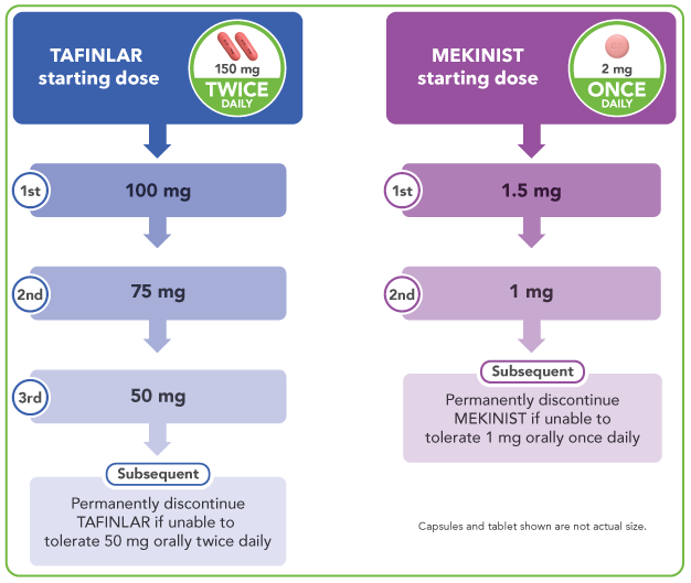 TAFINLAR + MEKINIST dose modifications